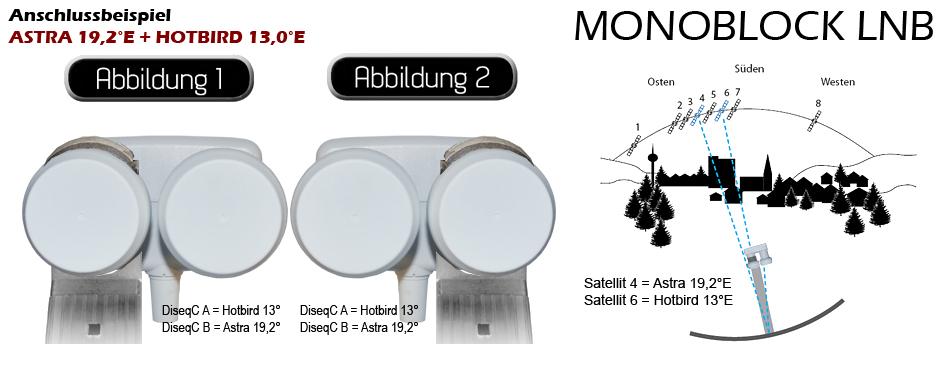 Sat Anlage Schussel 80cm Quad Monoblock Lnb Spiegel Astra 19 E